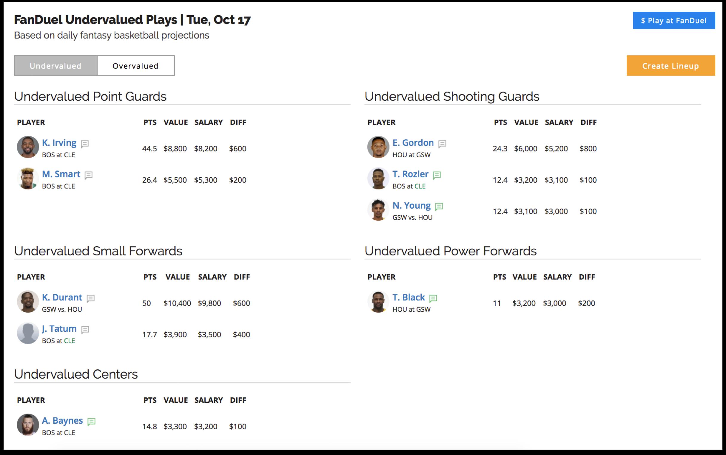 Undervalued Fantasy Basketball Plays   Sun, Aug 19